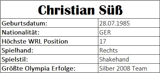 Olympiastatistiken Christian Süß