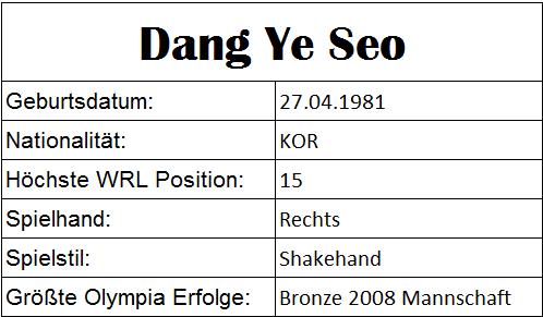 Olympiastatistiken Dang Ye Seo