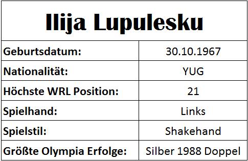Olympiastatistiken Ilija Lupulesku