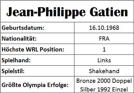 Olympiastatistiken Jean-Philippe Gatien