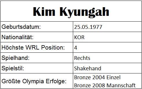 Olympiastatistiken Kim Kyungah