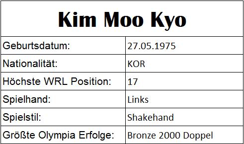 Olympiastatistiken Kim Moo Kyu