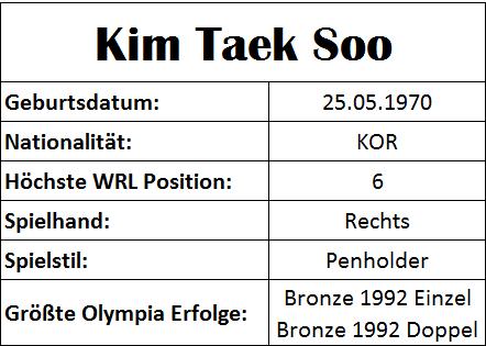 Olympiastatistiken Kim Taek Soo