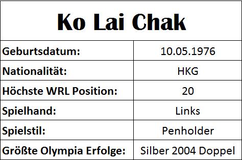 Olympiastatistiken Ko Lai Chak