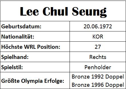 Olympiastatistiken Lee Chul Seung