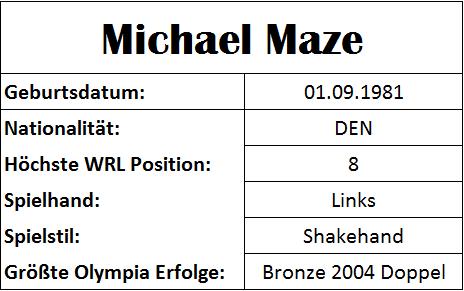 Olympiastatistiken Michael Maze