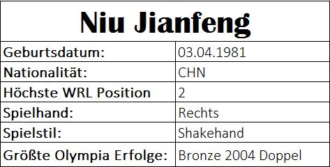 Olympiastatistiken Niu Jianfeng