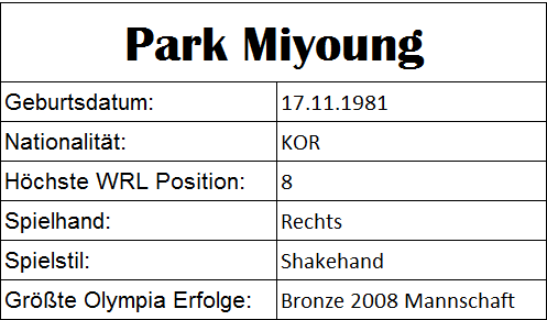 Olympiastatistiken Park Miyoung