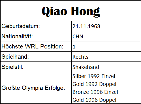 Olympiastatistiken Qiao Hong