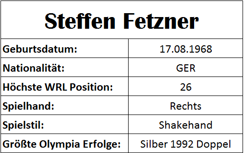 Olympiastatistiken Steffen Fetzner