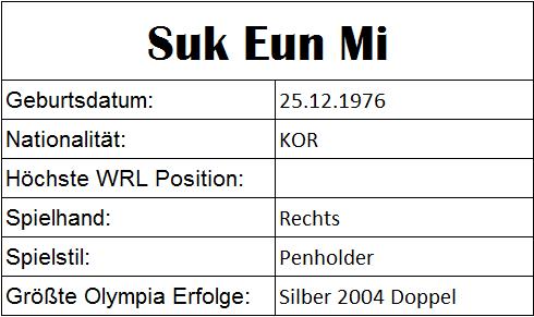 Olympiastatistiken Sun Eun Mi