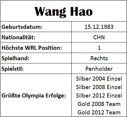 Olympiastatistiken Wang Hao