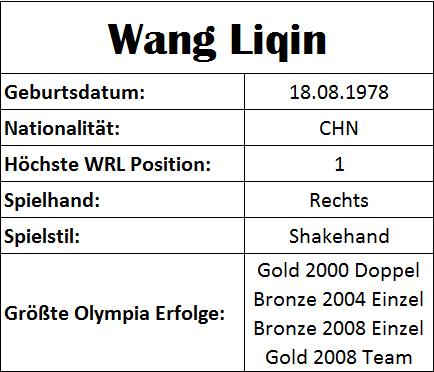 Olympiastatistiken Wang Liqin