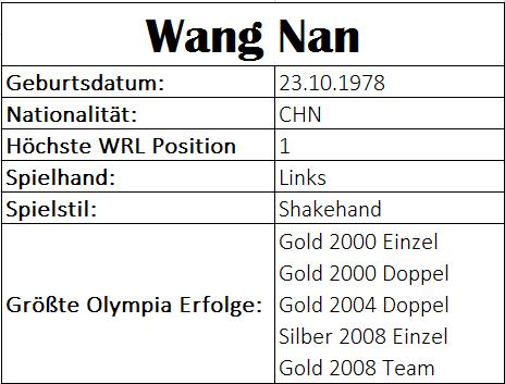 Olympiastatistiken Wang Nan