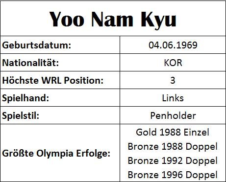 Olympiastatistiken Yoo Nam Kyu