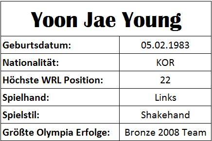 Olympiastatistiken Yoon Jae Young