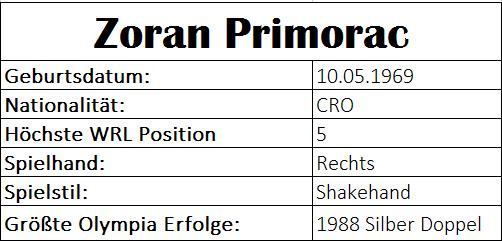 Olympiastatistiken Zoran Primorac