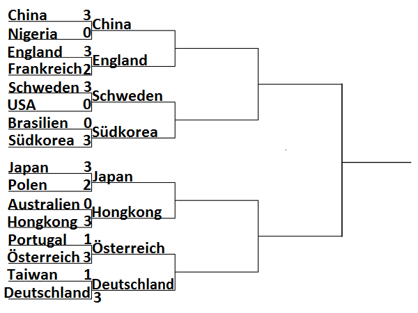 Ergebnis Olympia 2016 Rio Herren Team Achtelfinale