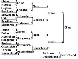 Ergebnis Olympia 2016 Rio Herren Team Finale
