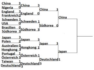 Spielplan Olympia 2016 Rio Herren Team Halbfinale