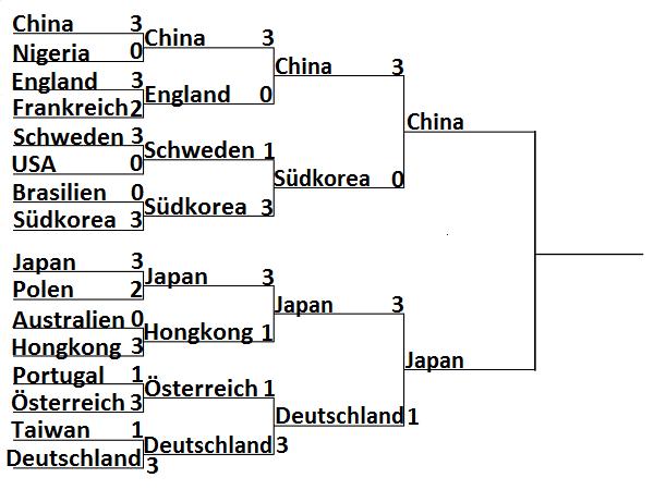 Olympia 2016: Ergebnisse Herren Mannschaft Halbfinale