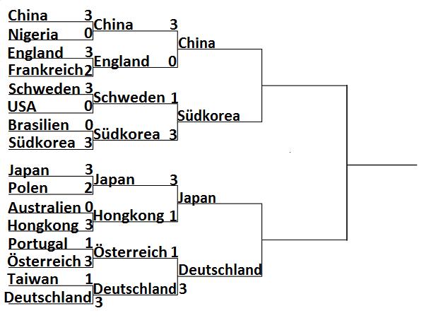 Olympia 2016: Ergebnisse Herren Mannschaft Viertelfinale