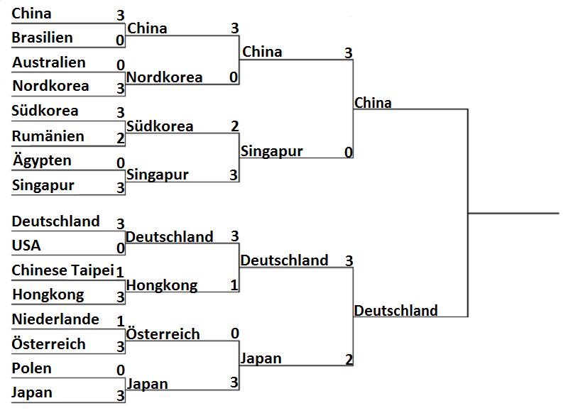 Olympia 2016: Ergebnisse Damen Mannschaft Halbfinale