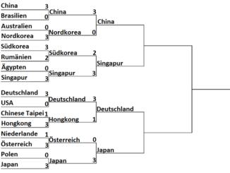 Ergebnis Olympia 2016 Rio Damen Team Viertelfinale