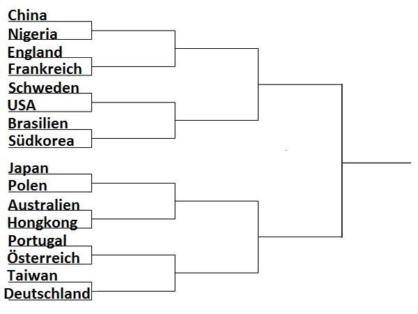 Spielplan Olympia 2016 Rio Herren Team